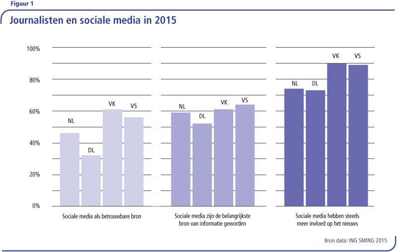 1.1-sociale-media