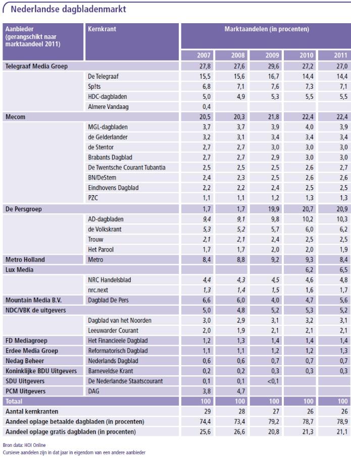2011-dagbladen-tabel-1