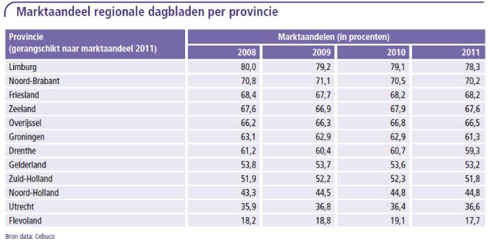 Marktaandeel regionale dagbladen per provincie