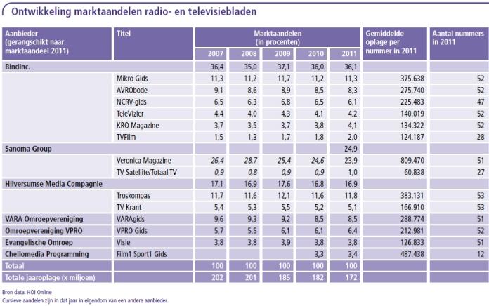 Ontwikkelingen marktaandelen radio- en televisiebladen