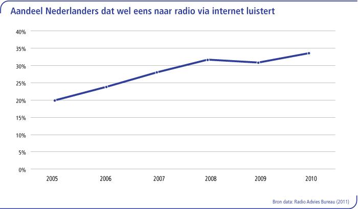 Aandeel Nederlanders dat wel eens naar radio via internet luistert