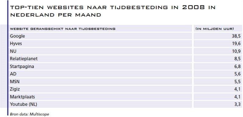 1.-Top-tien-websites-naar-tijdbesteding