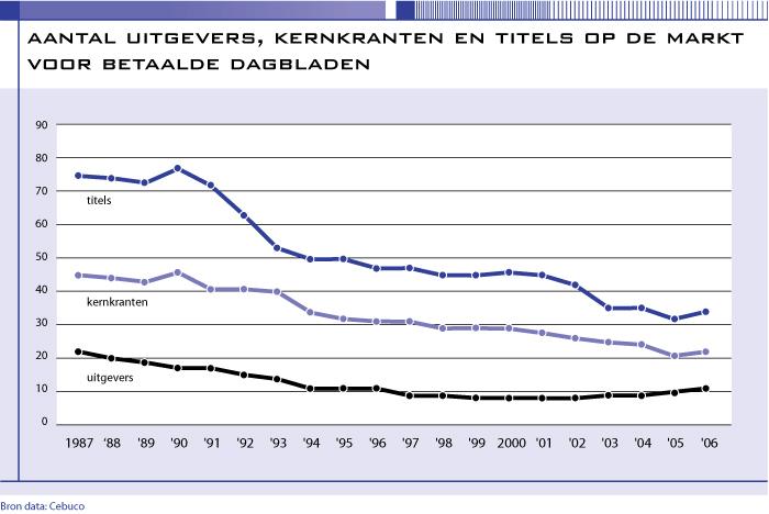 Aantal uitgevers, kernkranten en titels op de markt voor betaalde dagbladen