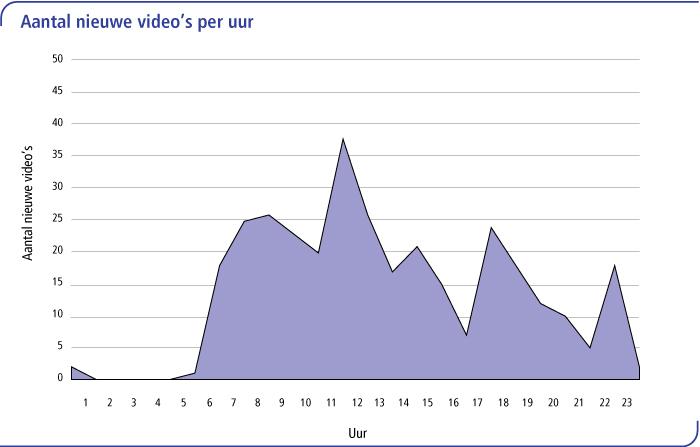Aantal nieuwe videos per uur