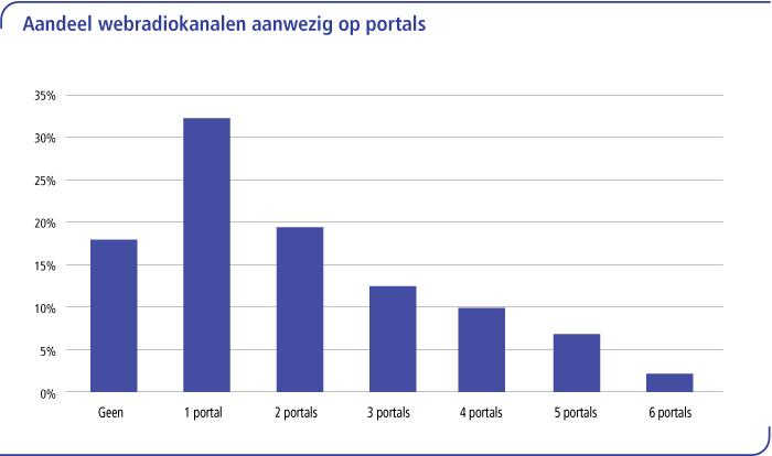 Aandeel webradiokanalen aanwezig op portals