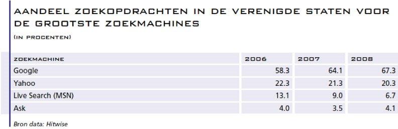 2.-Aandeel-zoekopdrachten-in-de-VS
