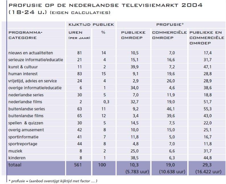 2.-Profusie-op-de-Nederlandse-televisiemarkt