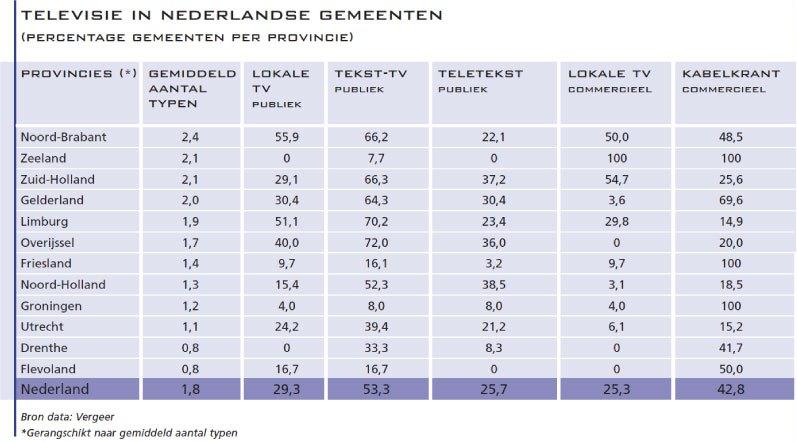 2.-Televisie-in-Nederlandse-gemeenten