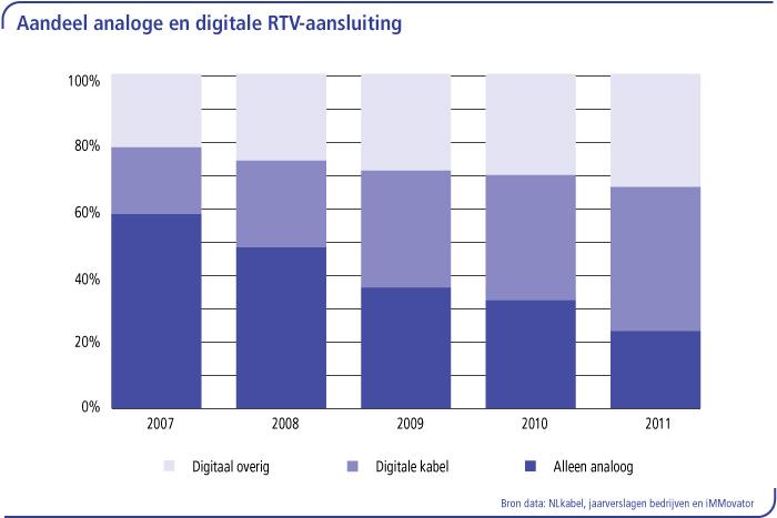 Aandeel analoge en digitale RTV-aansluitingen