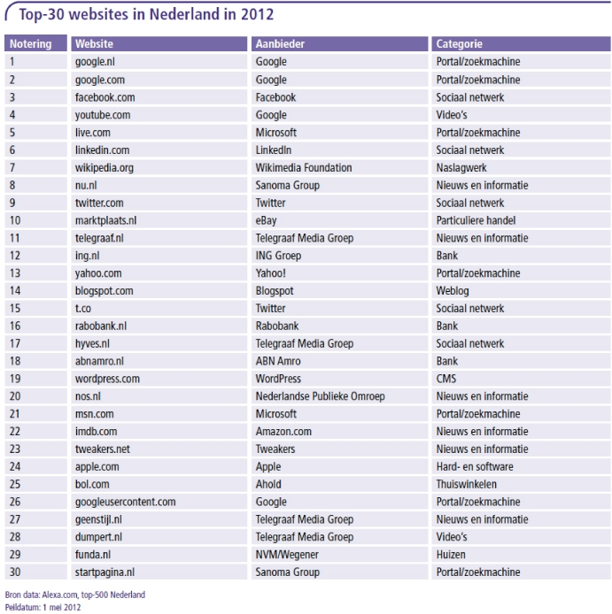Top-30 websites in Nederland in 2012