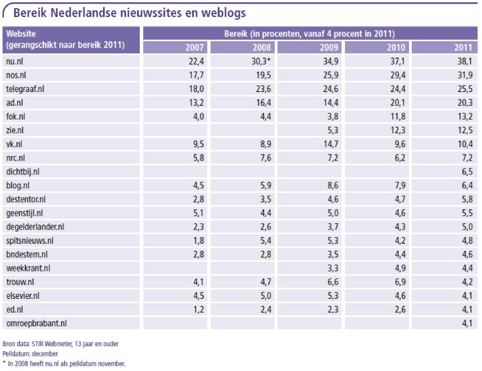 Bereik Nederland nieuwssites en weblogs