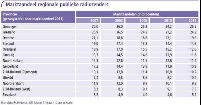 Marktaandeel regionale publieke radiozenders