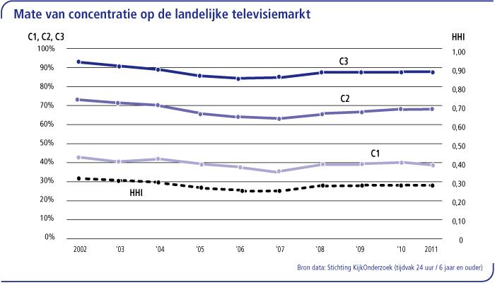 Mate van concentratie op de landelijke televisiemarkt