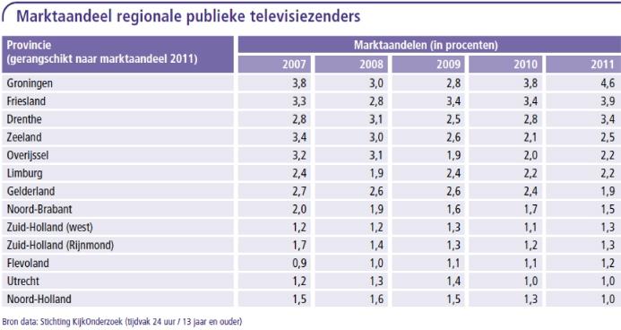 Marktaandeel regionale publieke televisiezenders
