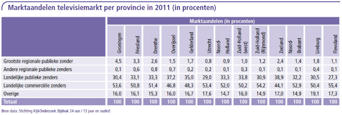 Marktaandelen televisiemarkt per provincie
