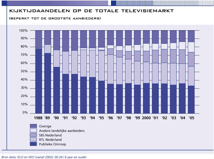 Kijktijdaandelen 1988-2005