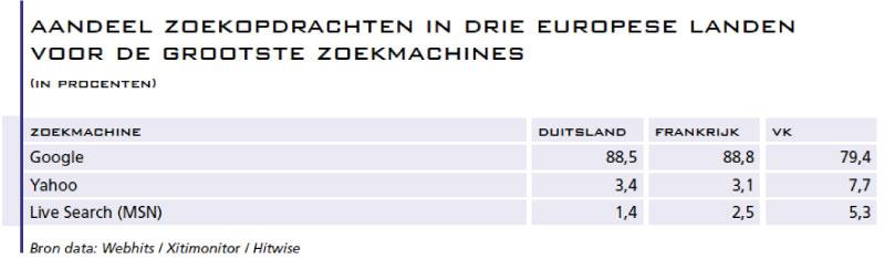 3.-Aandeel-zoekopdrachten-in-drie-Europeese-landen