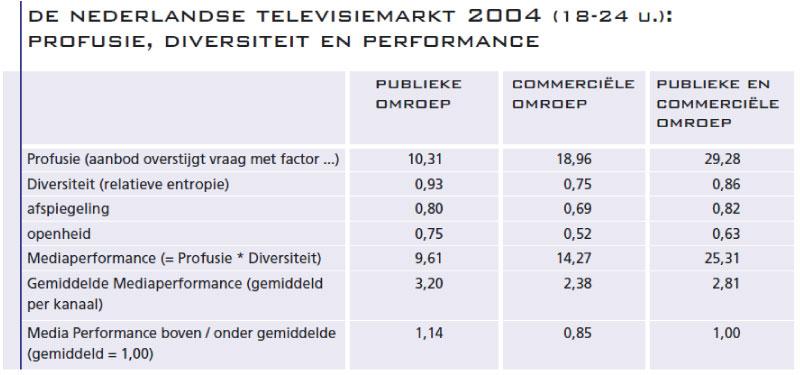 3.-De-Nederlandse-televisiemarkt-2004