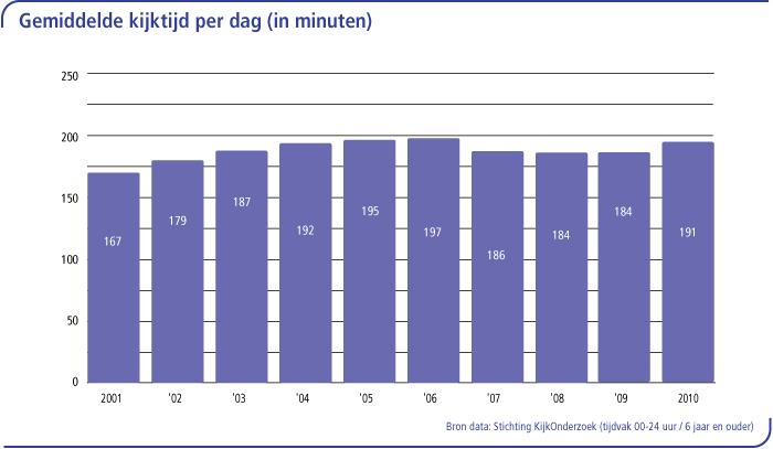 Gemiddelde kijktijd per dag