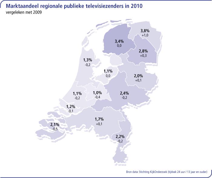 Marktaandeel regionale publieke televisiezenders in 2010