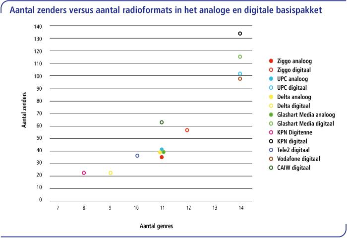 Aantal zenders versus aantal radioformats