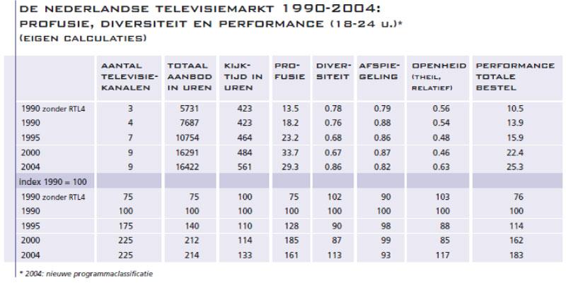 4.-De-Nederlandse-televisiemarkt-1990-2004