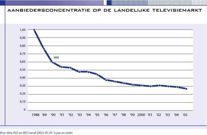Aanbiedersconcentratie op de landelijke televisiemarkt