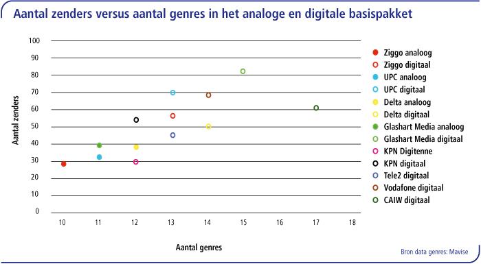 Aantal zenders versus aantal genres