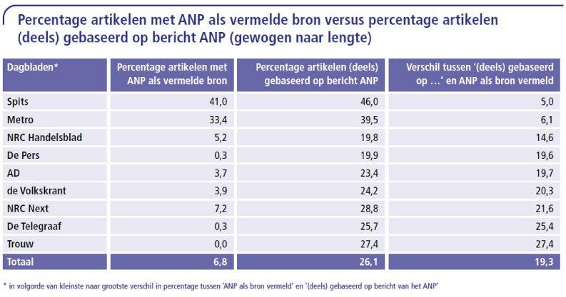 6.-Percentage-artikelen-met-ANP-als-vermelde-bron