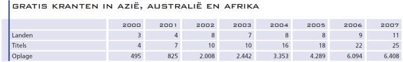 7.-Gratis-kranten-in-Azie,-Australie-en-Afrika