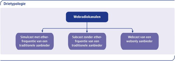 Drietypologie
