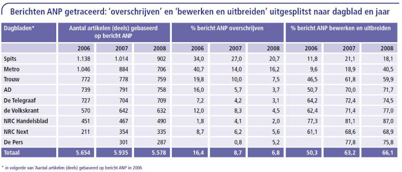 8.-Berichten-ANP-getraceerd