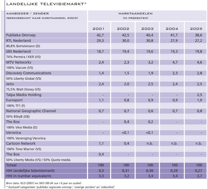 Landelijke televisiemarkt