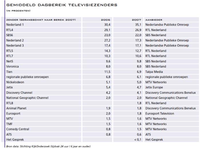 Gemiddeld dagbereik televisiezenders