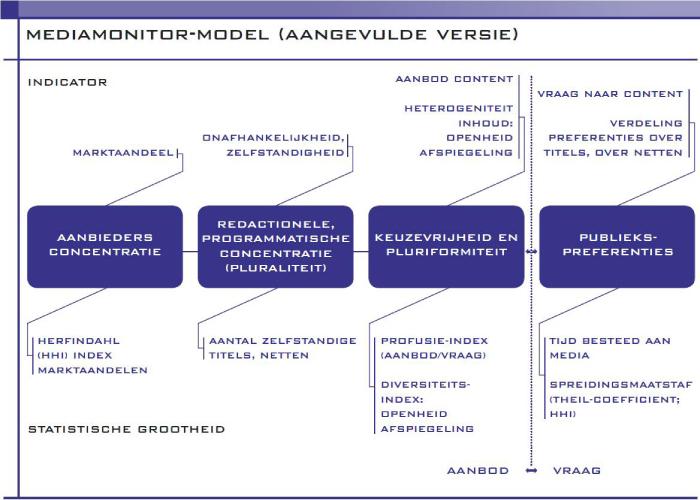 Het mediamonitor model