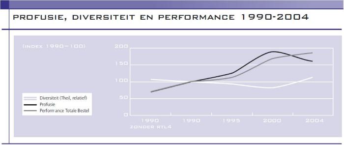 Profusie, diversiteit en performance 1990 - 2004