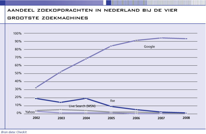 Aandeel zoekopdrachten in Nederland
