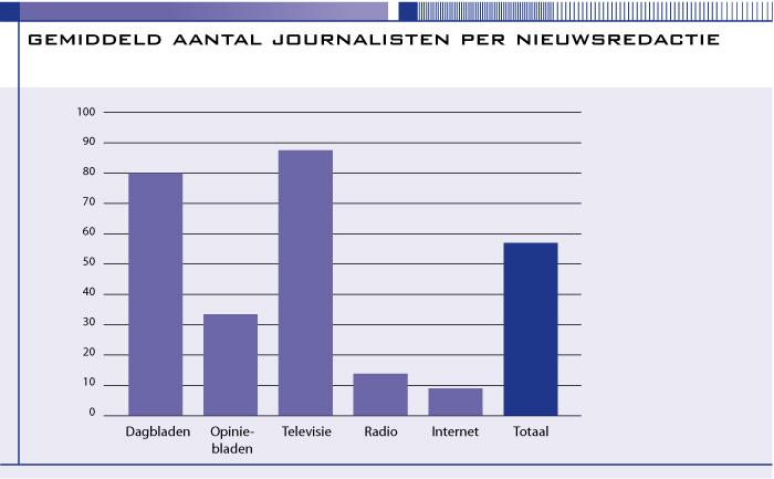 Gemiddeld aantal journalisten per nieuwsredactie