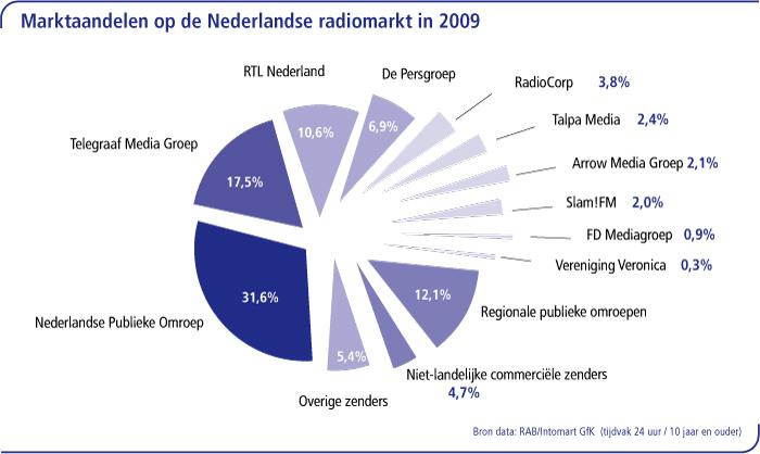 Marktaandelen op de Nederlandse radiomarkt