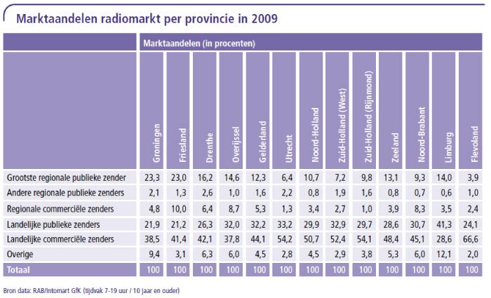 Marktaandelen radiomarkt per provincie