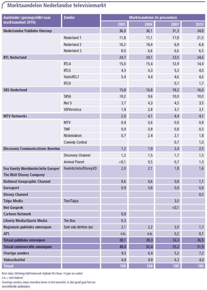 Marktaandelen Nederlandse televisiemarkt