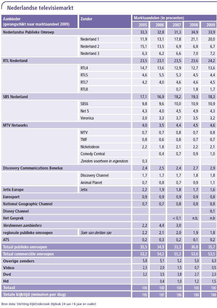 Nederlandse televisiemarkt