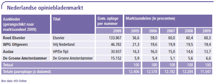 Nederlandse opiniebladenmarkt