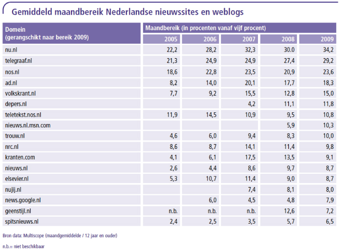 Gemiddeld maandbereik Nederlandse nieuwssites en weblogs