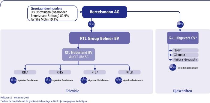 RTL in 2011