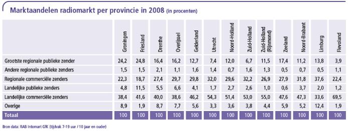 Marktaandelen radiomarkt per provinci
