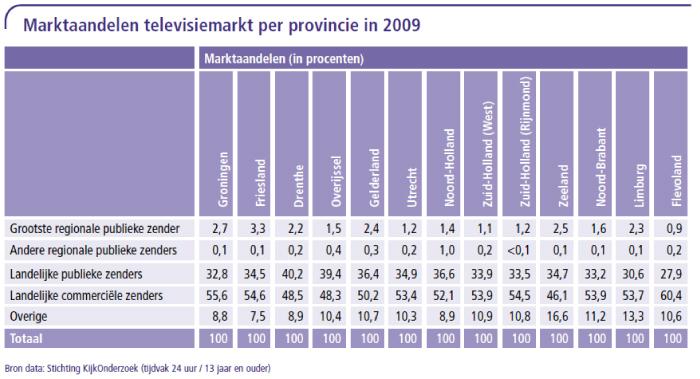 Marktaandeel televisiemarkt per provincie