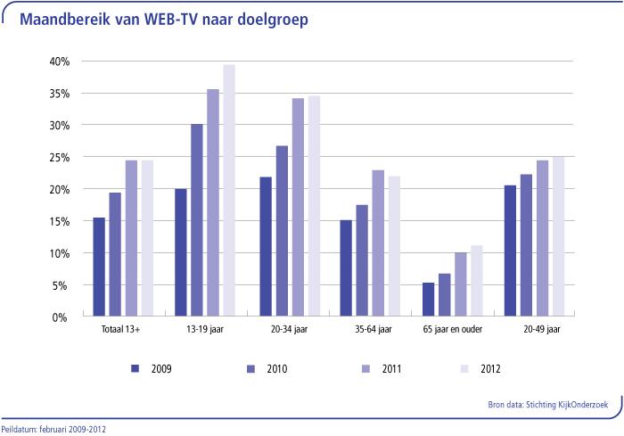 Maandbereik van WEB_TV naar doelgroep