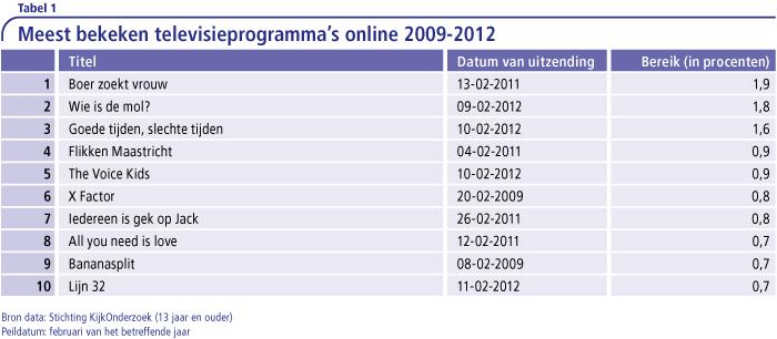 Meest bekeken televisieprogramma's online 2009-2012