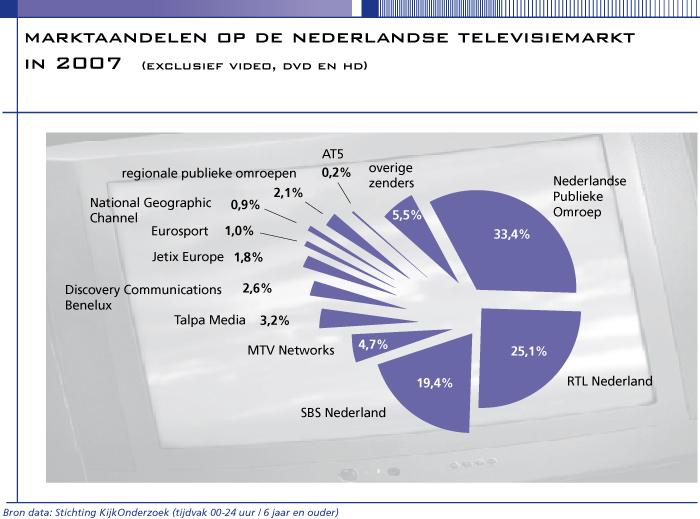 Marktaandelen op de Nederlandse televisiemarkt
